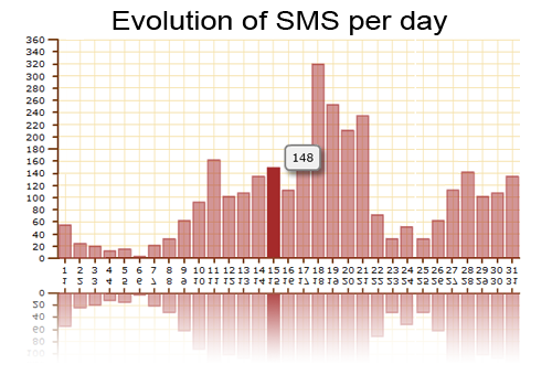 Evolution graph per day